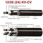สายไฟ 12/20 (24) KV-CV สาย CROSS-LINKED แรงสูง