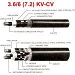 สายไฟ 3.6/6 (7.2) KV-CV สาย CROSS-LINKED แรงสูง