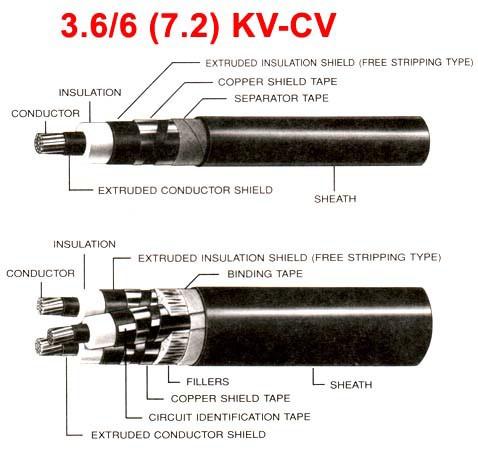 3.6-6[7.2]KVCV_spec